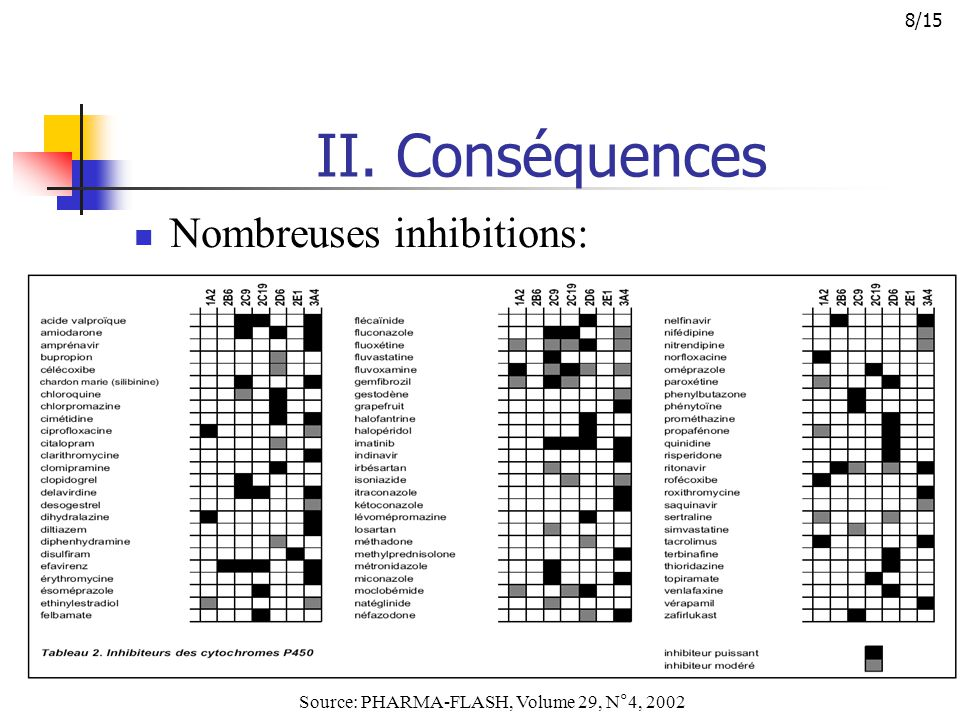 II. Conséquences Nombreuses inhibitions: Source: PHARMA-FLASH, Volume 29, N°4, 2002 8/15