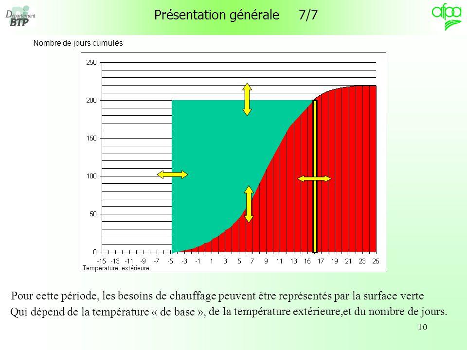 10 Présentation générale 7/7 Nombre de jours cumulés Température extérieure Pour cette période, les besoins de chauffage peuvent être représentés par la surface verte Qui dépend de la température « de base », de la température extérieure,et du nombre de jours.