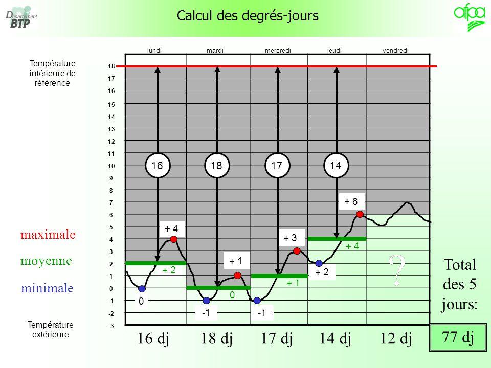 12 + 2 Calcul des degrés-jours maximale minimale moyenne 18 17 16 15 14 13 12 11 10 9 8 7 6 5 4 3 2 1 0 -2 -3 Température intérieure de référence Température extérieure 0 + 4 16 16 dj + 1 0 18 18 dj + 3 + 1 17 17 dj + 2 + 6 + 4 14 14 dj12 dj .