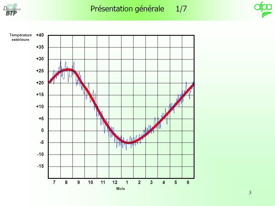 14 Les degrés-jours unifiés Les degrés-jours unifiés moyens ( dju ) sont les dj 18 / 15 enregistrés par la météo pour un lieu donné (généralement un aéroport) sur une durée assez longue (20 ou 30 ans).