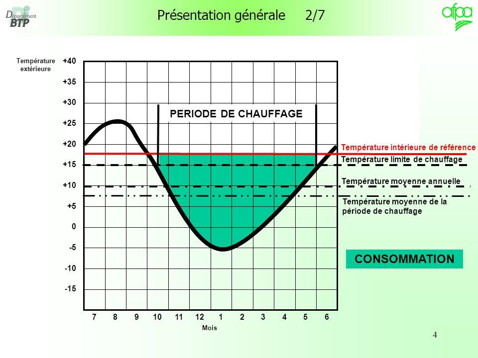 4 Présentation générale 2/7 Température intérieure de référence Température limite de chauffage Température moyenne annuelle Température moyenne de la période de chauffage PERIODE DE CHAUFFAGE CONSOMMATION