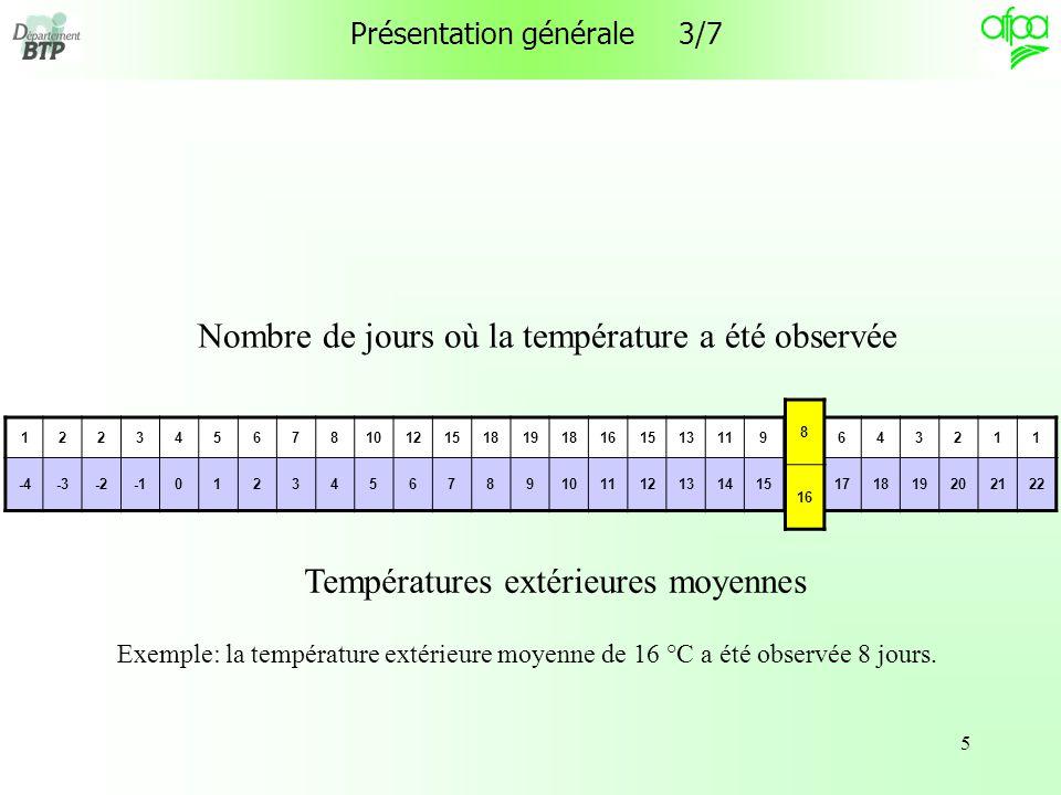 5 Présentation générale 3/7 Températures extérieures moyennes Nombre de jours où la température a été observée Exemple: la température extérieure moyenne de 16 °C a été observée 8 jours.