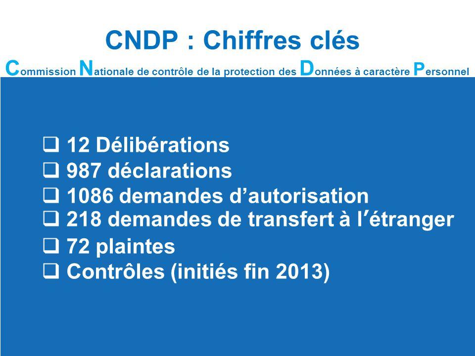 CNDP : Chiffres clés C ommission N ationale de contrôle de la protection des D onnées à caractère P ersonnel  12 Délibérations  987 déclarations  1