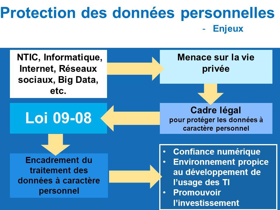NTIC, Informatique, Internet, Réseaux sociaux, Big Data, etc. Cadre légal pour protéger les données à caractère personnel Loi 09-08 Protection des don