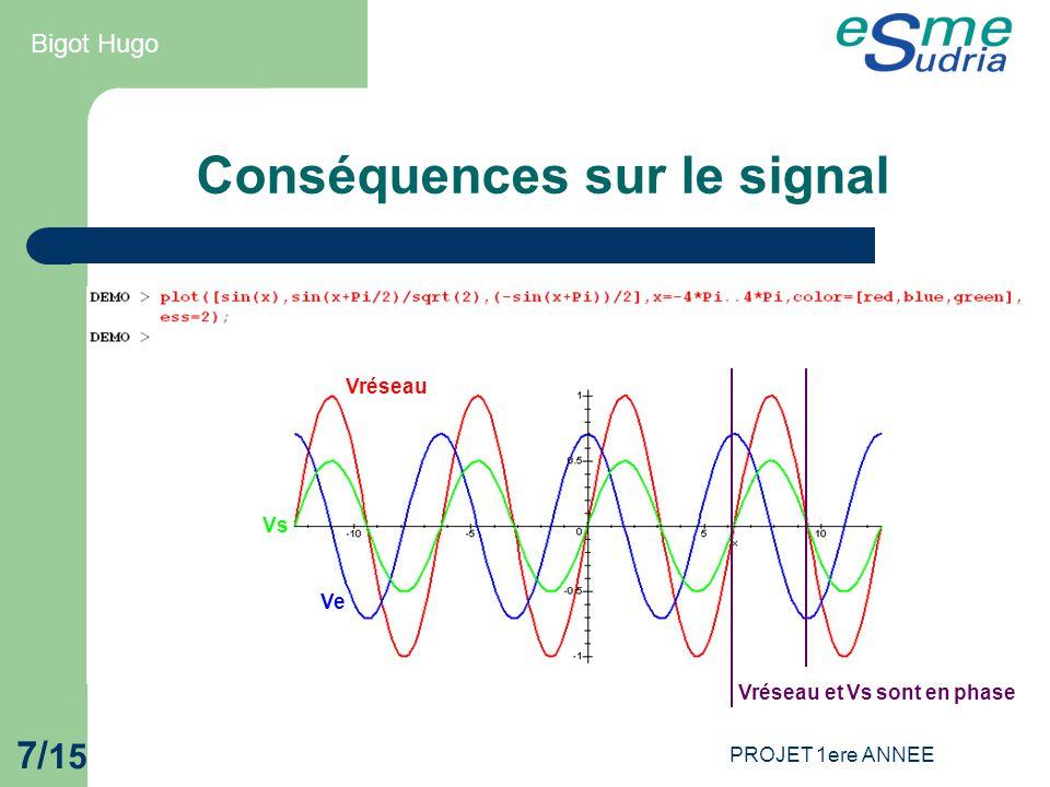 PROJET 1ere ANNEE 7/ 15 Conséquences sur le signal Vréseau Ve Vs Vréseau et Vs sont en phase Bigot Hugo