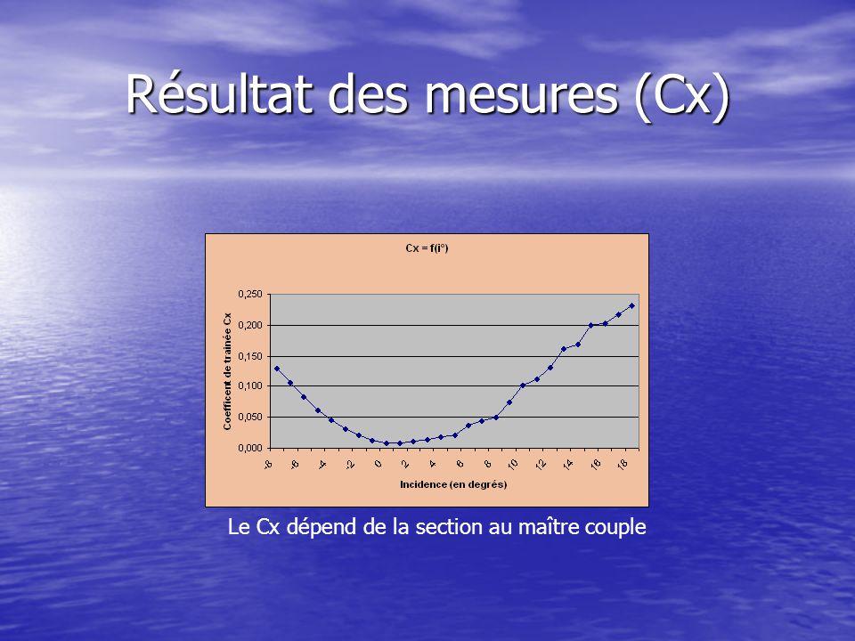 Résultat des mesures (Cx) Le Cx dépend de la section au maître couple