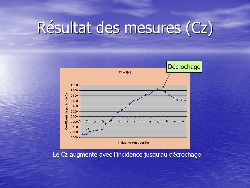 Résultat des mesures (Cz) Décrochage Le Cz augmente avec l'incidence jusqu'au décrochage