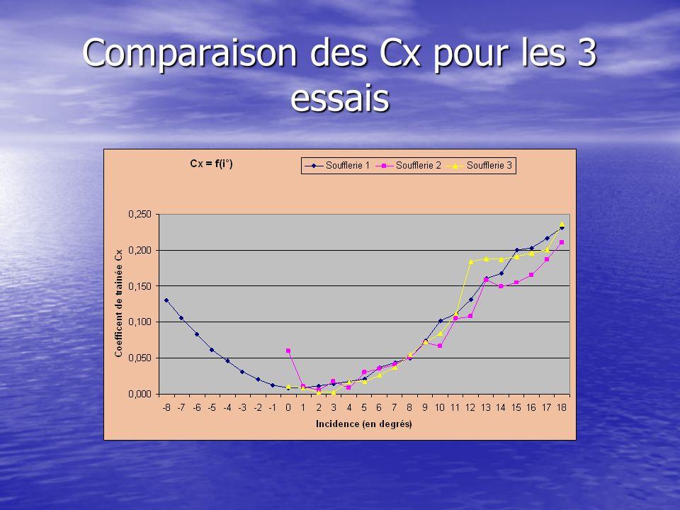 Comparaison des Cx pour les 3 essais