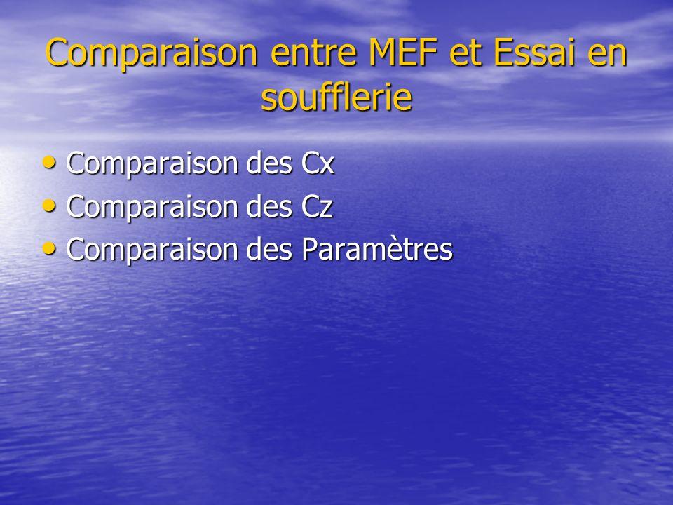 Comparaison entre MEF et Essai en soufflerie Comparaison des Cx Comparaison des Cx Comparaison des Cz Comparaison des Cz Comparaison des Paramètres Comparaison des Paramètres