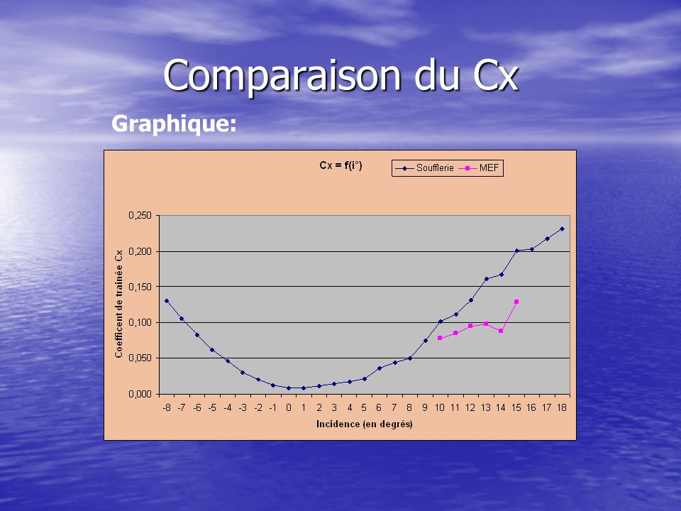 Comparaison du Cx Graphique: