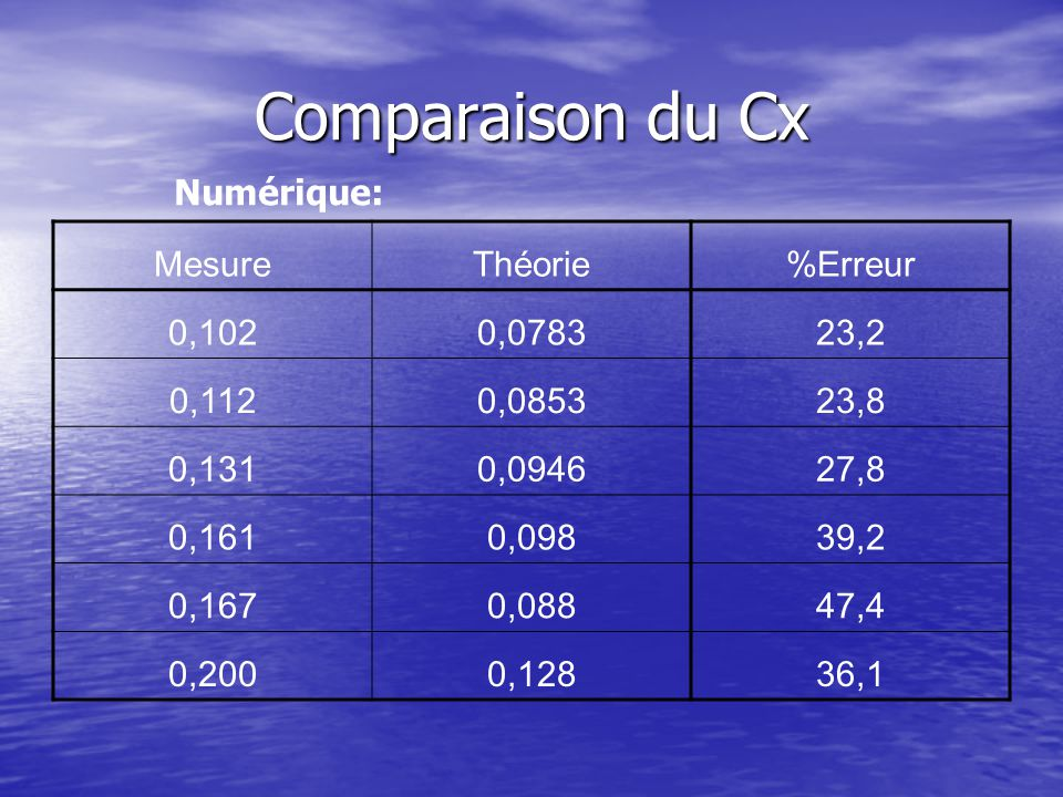 Comparaison du Cx Numérique: MesureThéorie%Erreur 0,1020,078323,2 0,1120,085323,8 0,1310,094627,8 0,1610,09839,2 0,1670,08847,4 0,2000,12836,1
