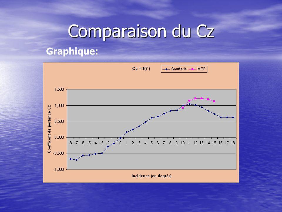Comparaison du Cz Graphique: