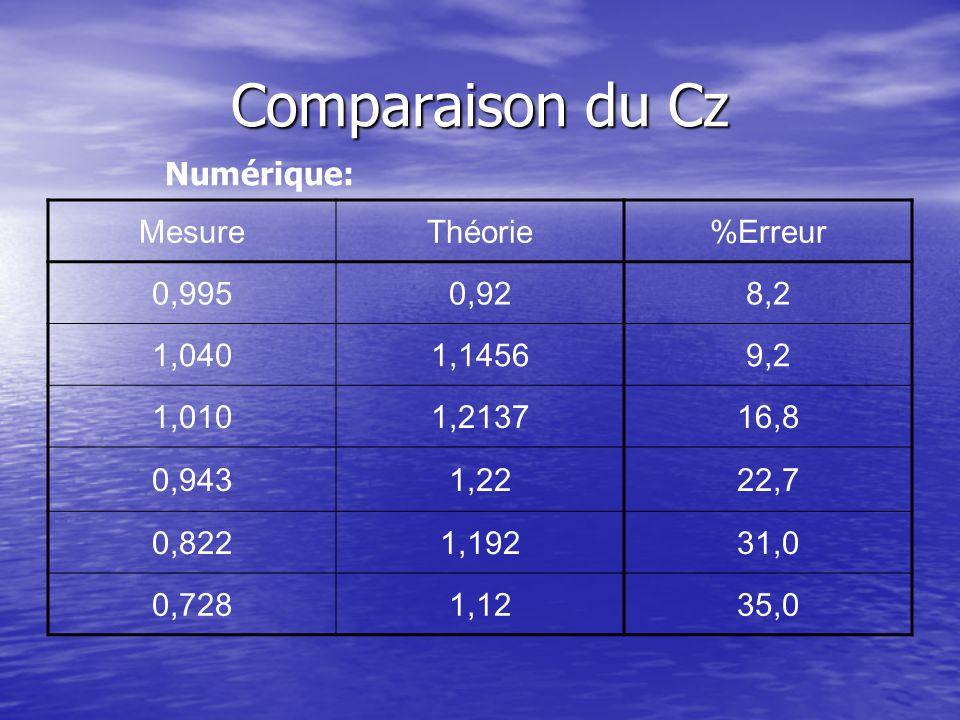 Comparaison du Cz Numérique: MesureThéorie%Erreur 0,9950,928,2 1,0401,14569,2 1,0101,213716,8 0,9431,2222,7 0,8221,19231,0 0,7281,1235,0