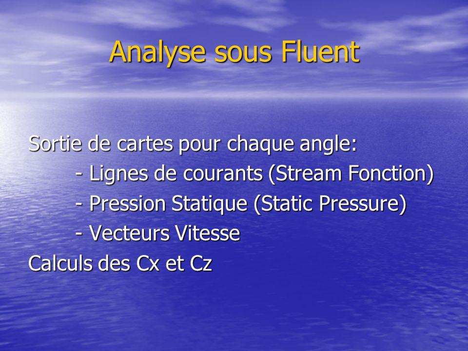 Analyse sous Fluent Sortie de cartes pour chaque angle: - Lignes de courants (Stream Fonction) - Pression Statique (Static Pressure) - Vecteurs Vitesse Calculs des Cx et Cz