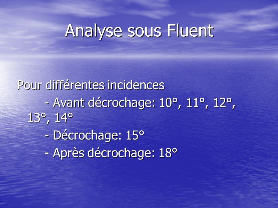 Analyse sous Fluent Pour différentes incidences - Avant décrochage: 10°, 11°, 12°, 13°, 14° - Décrochage: 15° - Après décrochage: 18°