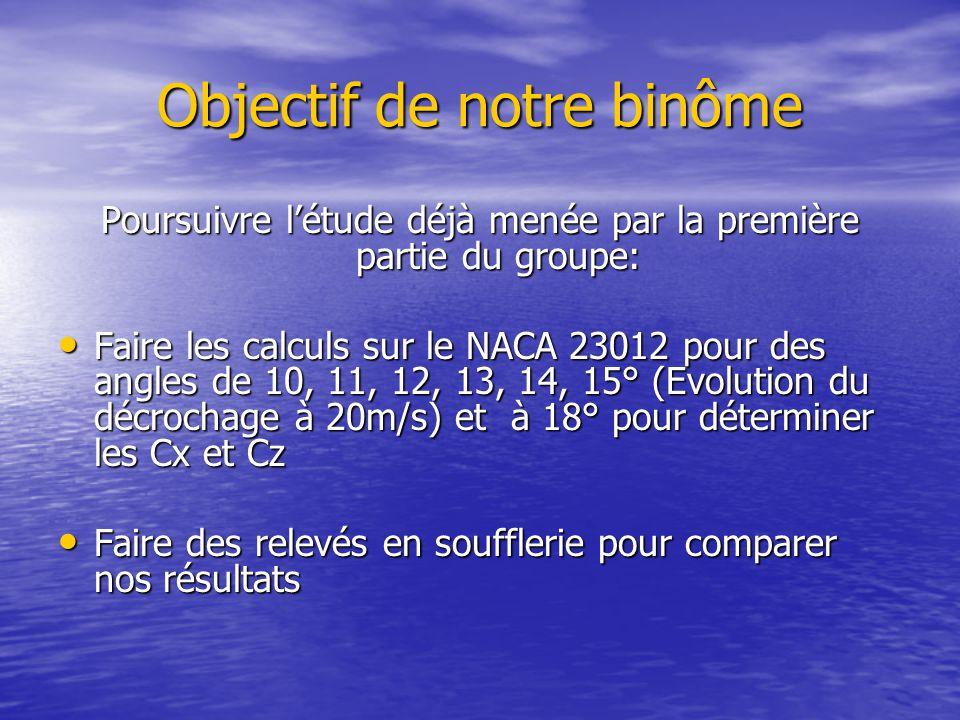 Objectif de notre binôme Poursuivre l'étude déjà menée par la première partie du groupe: Faire les calculs sur le NACA 23012 pour des angles de 10, 11, 12, 13, 14, 15° (Evolution du décrochage à 20m/s) et à 18° pour déterminer les Cx et Cz Faire les calculs sur le NACA 23012 pour des angles de 10, 11, 12, 13, 14, 15° (Evolution du décrochage à 20m/s) et à 18° pour déterminer les Cx et Cz Faire des relevés en soufflerie pour comparer nos résultats Faire des relevés en soufflerie pour comparer nos résultats