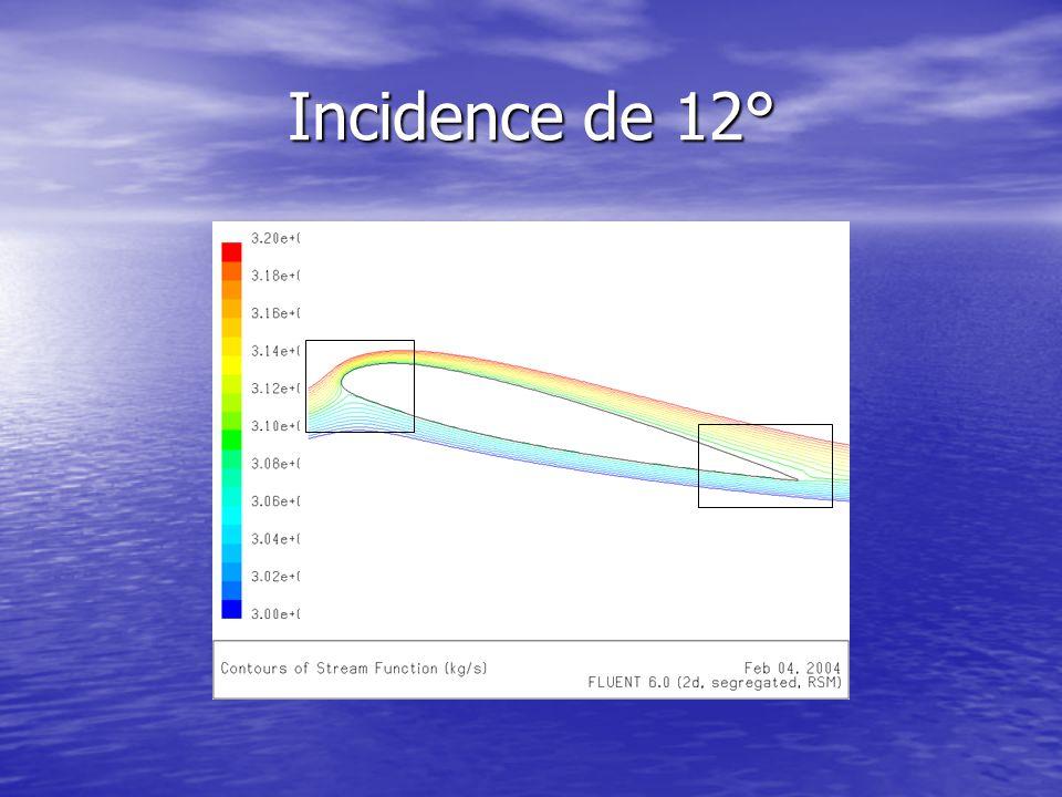 Incidence de 12°
