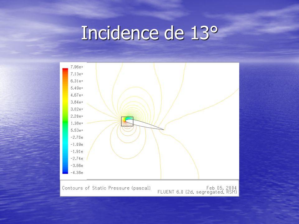 Incidence de 13°