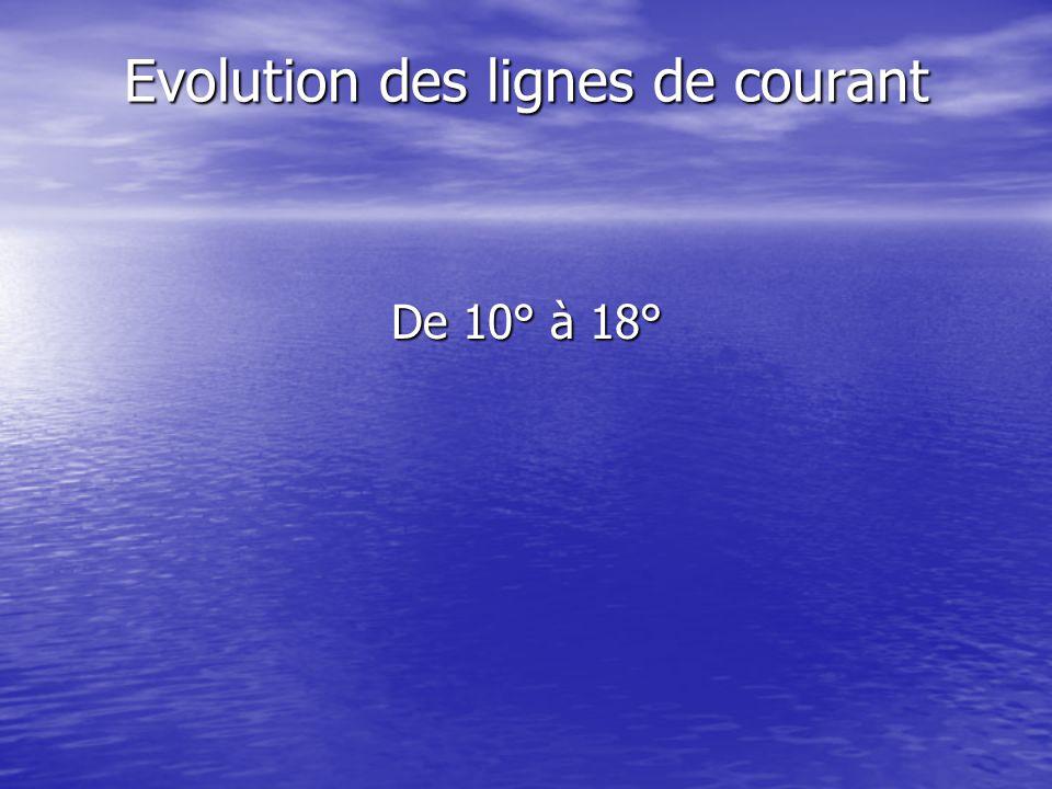 Evolution des lignes de courant De 10° à 18°