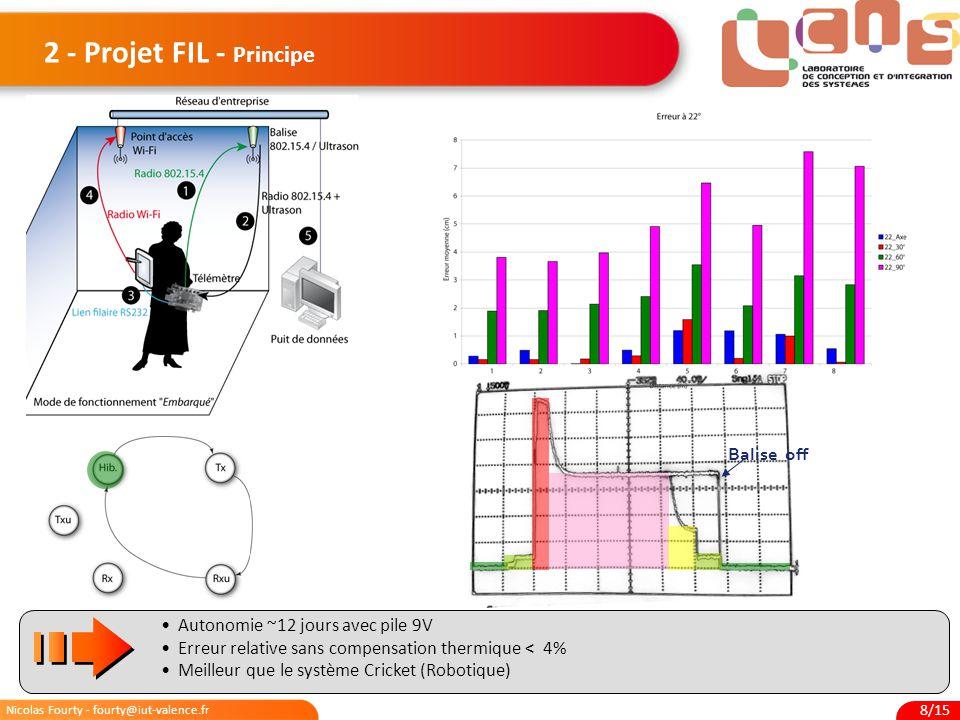 Nicolas Fourty - fourty@iut-valence.fr 9/15 3 – Derniers Travaux Etude énergétique d'un WSN: Impact énergétique de la méthode d'accès Etude énergétique sur un nœud prototype Intégration électronique des systèmes: Exemple de déploiement en milieu médicalisé Projet HOMECARE