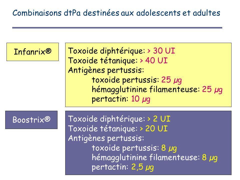 Combinaisons dtPa destinées aux adolescents et adultes Toxoide diphtérique: > 30 UI Toxoide tétanique: > 40 UI Antigènes pertussis: toxoide pertussis: 25 µg hémagglutinine filamenteuse: 25 µg pertactin: 10 µg Infanrix® Toxoide diphtérique: > 2 UI Toxoide tétanique: > 20 UI Antigènes pertussis: toxoide pertussis: 8 µg hémagglutinine filamenteuse: 8 µg pertactin: 2,5 µg Boostrix®
