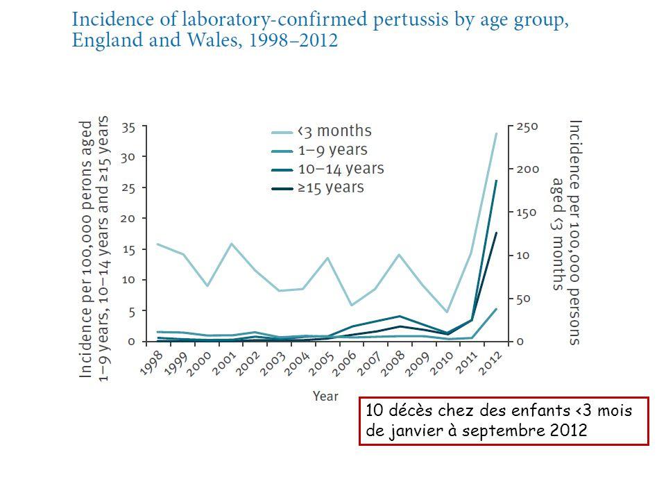 10 décès chez des enfants <3 mois de janvier à septembre 2012