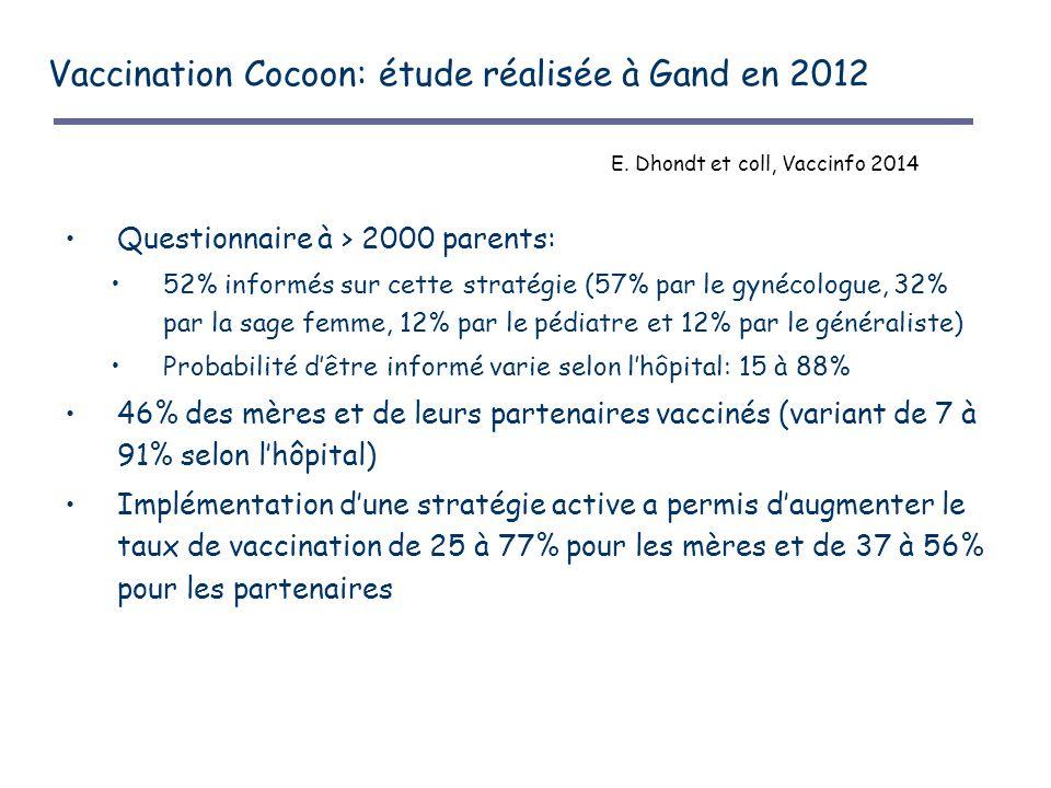 Vaccination Cocoon: étude réalisée à Gand en 2012 Questionnaire à > 2000 parents: 52% informés sur cette stratégie (57% par le gynécologue, 32% par la sage femme, 12% par le pédiatre et 12% par le généraliste) Probabilité d'être informé varie selon l'hôpital: 15 à 88% 46% des mères et de leurs partenaires vaccinés (variant de 7 à 91% selon l'hôpital) Implémentation d'une stratégie active a permis d'augmenter le taux de vaccination de 25 à 77% pour les mères et de 37 à 56% pour les partenaires E.