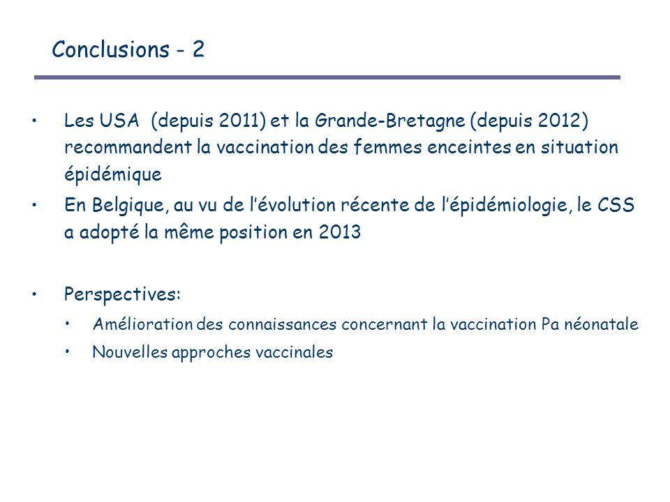 Conclusions - 2 Les USA (depuis 2011) et la Grande-Bretagne (depuis 2012) recommandent la vaccination des femmes enceintes en situation épidémique En Belgique, au vu de l'évolution récente de l'épidémiologie, le CSS a adopté la même position en 2013 Perspectives: Amélioration des connaissances concernant la vaccination Pa néonatale Nouvelles approches vaccinales