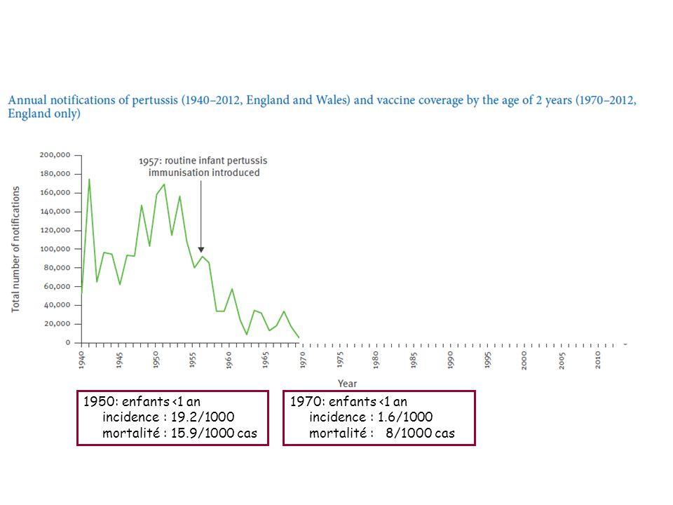 1950: enfants <1 an incidence : 19.2/1000 mortalité : 15.9/1000 cas 1970: enfants <1 an incidence : 1.6/1000 mortalité : 8/1000 cas