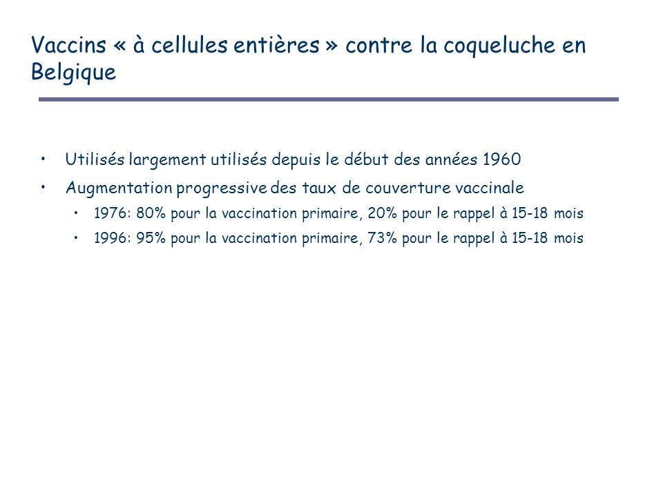 Vaccins « à cellules entières » contre la coqueluche en Belgique Utilisés largement utilisés depuis le début des années 1960 Augmentation progressive des taux de couverture vaccinale 1976: 80% pour la vaccination primaire, 20% pour le rappel à 15-18 mois 1996: 95% pour la vaccination primaire, 73% pour le rappel à 15-18 mois