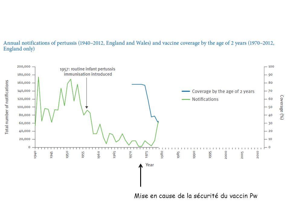 Mise en cause de la sécurité du vaccin Pw