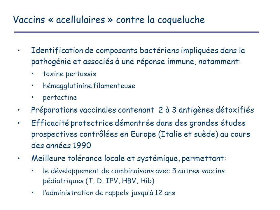 Vaccins « acellulaires » contre la coqueluche Identification de composants bactériens impliquées dans la pathogénie et associés à une réponse immune, notamment: toxine pertussis hémagglutinine filamenteuse pertactine Préparations vaccinales contenant 2 à 3 antigènes détoxifiés Efficacité protectrice démontrée dans des grandes études prospectives contrôlées en Europe (Italie et suède) au cours des années 1990 Meilleure tolérance locale et systémique, permettant: le développement de combinaisons avec 5 autres vaccins pédiatriques (T, D, IPV, HBV, Hib) l'administration de rappels jusqu'à 12 ans