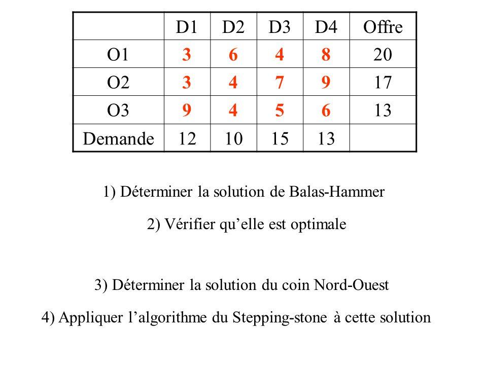 D1D2D3D4Offre O1364820 O2347917 O3945613 Demande12101513 1) Déterminer la solution de Balas-Hammer 2) Vérifier qu'elle est optimale 3) Déterminer la solution du coin Nord-Ouest 4) Appliquer l'algorithme du Stepping-stone à cette solution