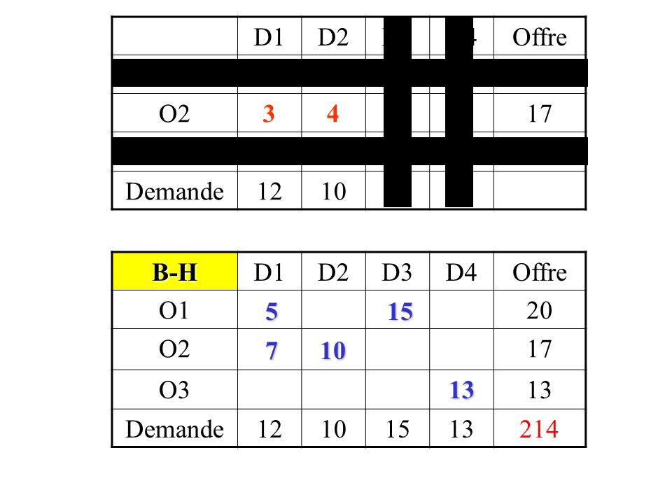 D1D2D3D4 O13648 O23479 O39456 B-HD1D2D3D4Offre O151520 O271017 O313 Demande12101513214 +6-3+3-4 +7-4+3-3 +2 +3