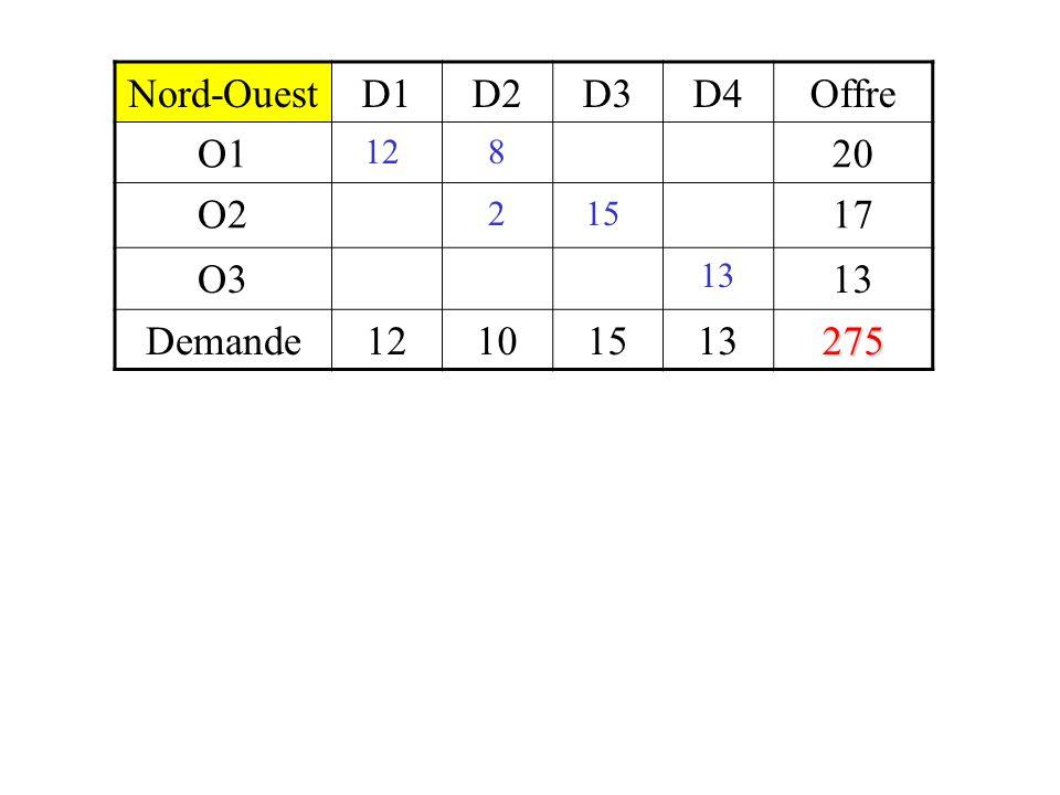  D1D2D3D4Potentiel O1364-12+33 O23-6+5475 O36 Potentiel6912 D1D2D3D4Offre O112820 O221517 O313 Demande12101513 8 107 Coût : 235