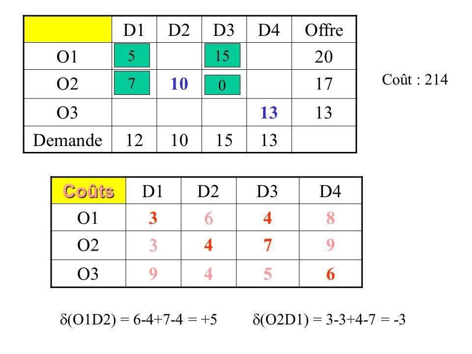 D1D2D3D4Offre O112820 O210717 O313 Demande12101513 Coûts D1D2D3D4 O13648 O23479 O39456 Coût : 214  (O1D2) = 6-4+7-4 = +5  (O2D1) = 3-3+4-7 = -3 7 515 0