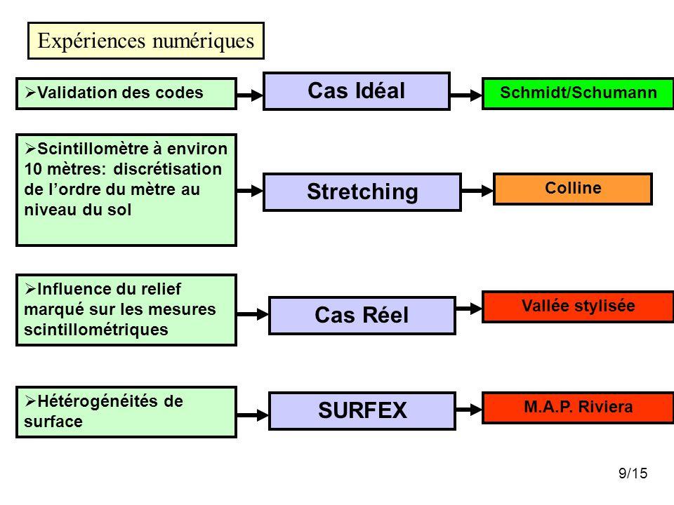 Expériences numériques Cas Idéal  Validation des codesSchmidt/Schumann SURFEX  Hétérogénéités de surface M.A.P. Riviera 9/15 Cas Réel  Influence du