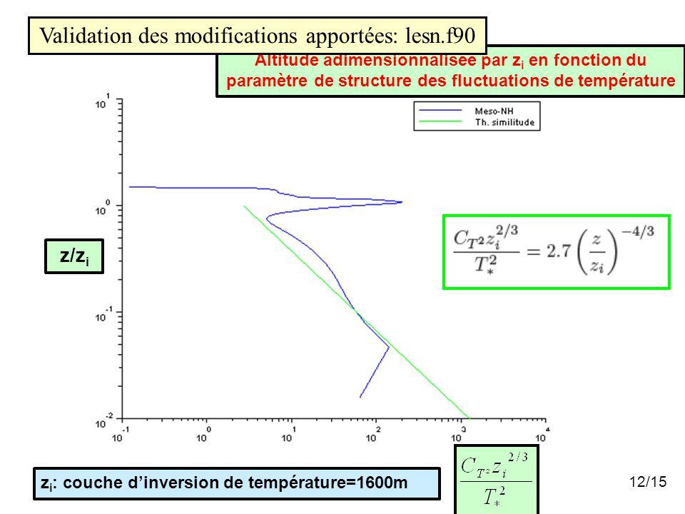 Altitude adimensionnalisée par z i en fonction du paramètre de structure des fluctuations de température z/z i z i : couche d'inversion de température=1600m 12/15 Validation des modifications apportées: lesn.f90