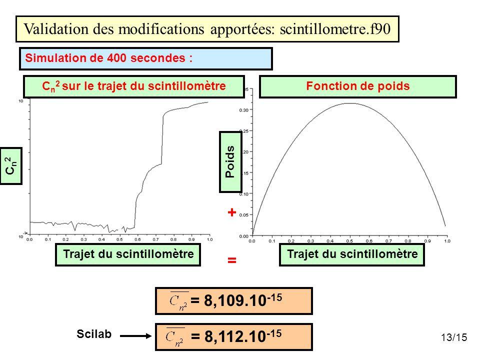 13/15 C n 2 sur le trajet du scintillomètreFonction de poids + = = 8,109.10 -15 Simulation de 400 secondes : Validation des modifications apportées: scintillometre.f90 Cn2Cn2 Trajet du scintillomètre Poids Trajet du scintillomètre = 8,112.10 -15 Scilab