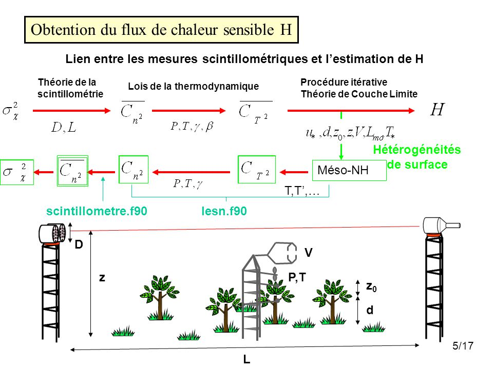 5/17 Obtention du flux de chaleur sensible H Lien entre les mesures scintillométriques et l'estimation de H Procédure itérative Théorie de Couche Limi