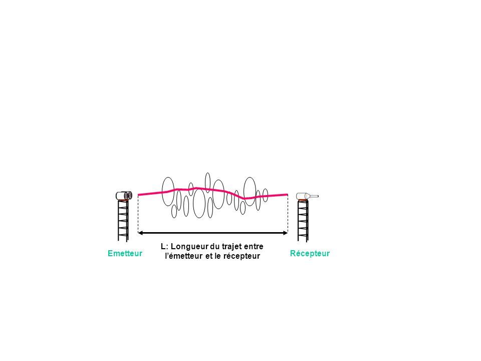 Emetteur Récepteur L: Longueur du trajet entre l'émetteur et le récepteur