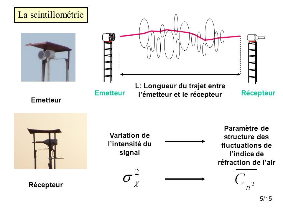 5/15 Emetteur Récepteur Variation de l'intensité du signal Paramètre de structure des fluctuations de l'indice de réfraction de l'air La scintillométrie EmetteurRécepteur L: Longueur du trajet entre l'émetteur et le récepteur