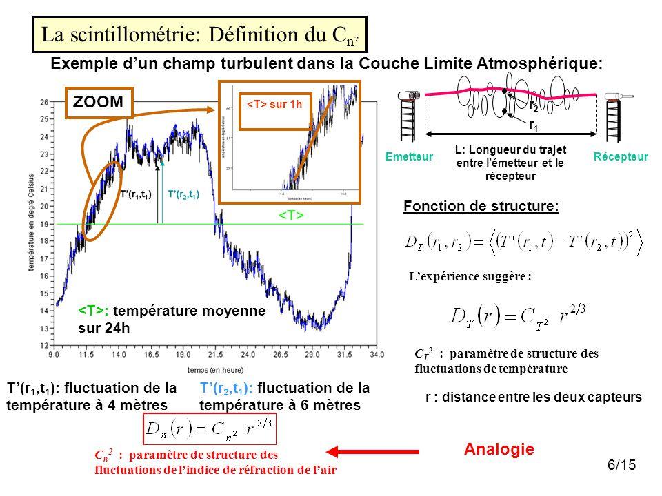 6/15 Exemple d'un champ turbulent dans la Couche Limite Atmosphérique: : température moyenne sur 24h T'(r 1,t 1 ): fluctuation de la température à 4 mètres T'(r 2,t 1 ): fluctuation de la température à 6 mètres Fonction de structure: r : distance entre les deux capteurs C T 2 : paramètre de structure des fluctuations de température L'expérience suggère : C n 2 : paramètre de structure des fluctuations de l'indice de réfraction de l'air Analogie La scintillométrie: Définition du C n² EmetteurRécepteur L: Longueur du trajet entre l'émetteur et le récepteur r2r2 r1r1 sur 1h ZOOM