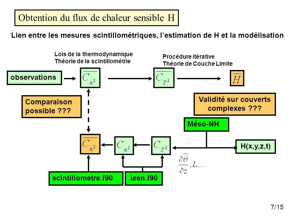 7/15 Obtention du flux de chaleur sensible H Lien entre les mesures scintillométriques, l'estimation de H et la modélisation observations Validité sur couverts complexes ??.