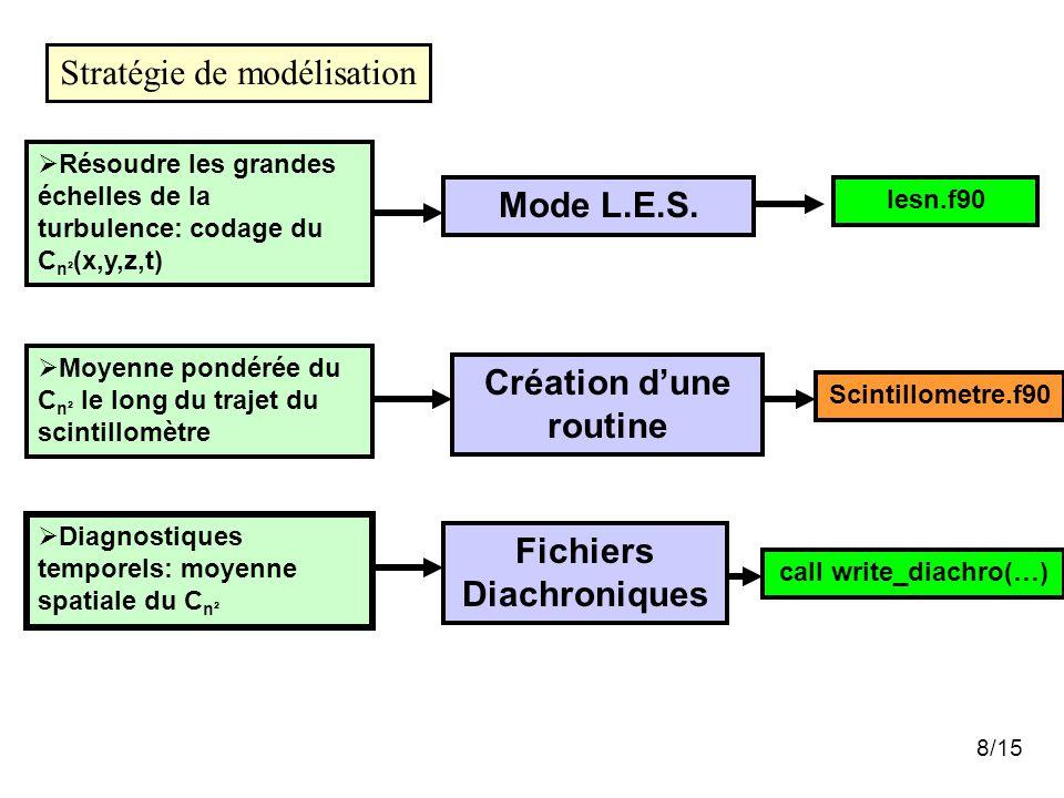 8/15 Stratégie de modélisation Création d'une routine  Moyenne pondérée du C n² le long du trajet du scintillomètre Scintillometre.f90 Mode L.E.S. 