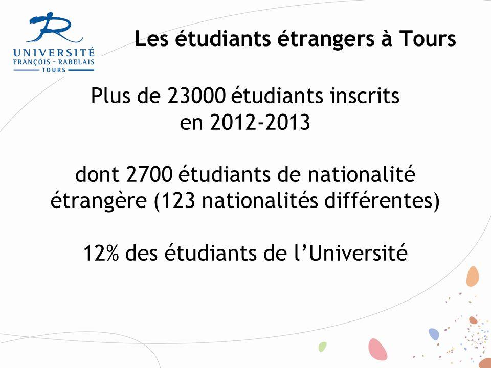 Répartition dans les composantes principales Total % étudiantsét.
