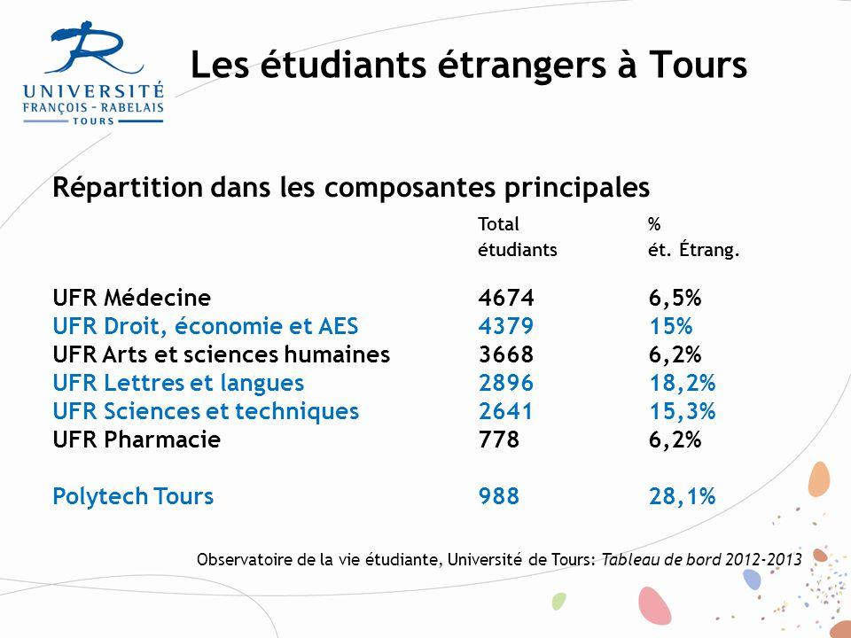 Les étudiants étrangers à Tours Répartition dans les cycles étudiants étudiants % françaisétrangersét.