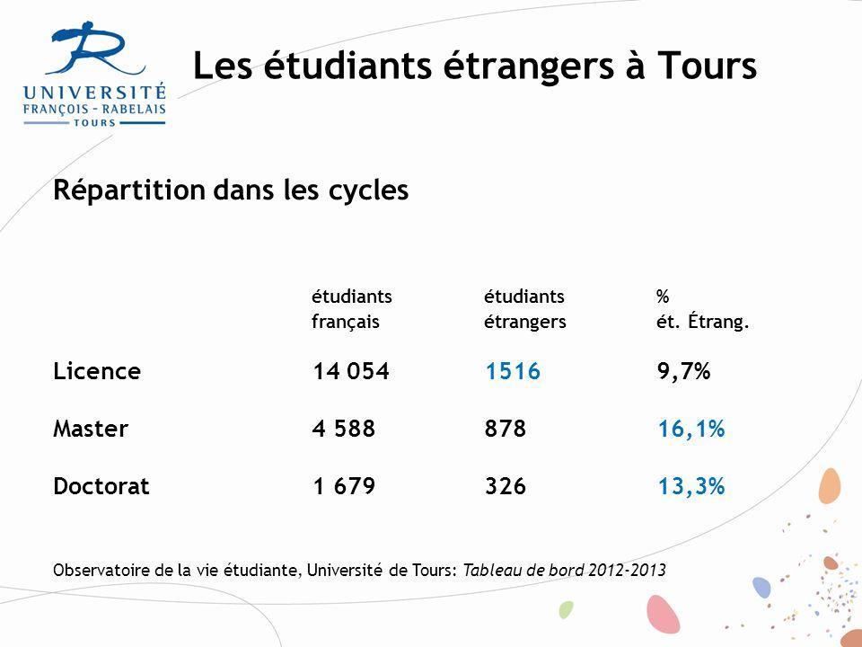 Les étudiants étrangers à Tours Observatoire de la vie étudiante, Université de Tours: Tableau de bord 2012-2013