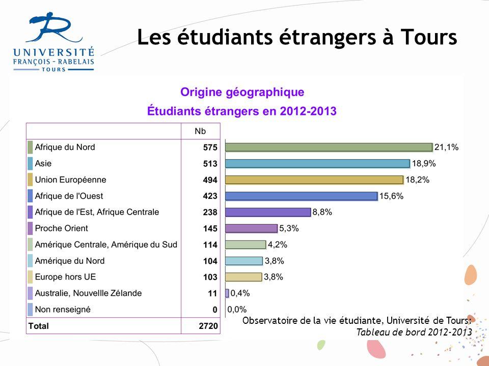 Enquête sur la situation des étudiants étrangers à l'université de Tours