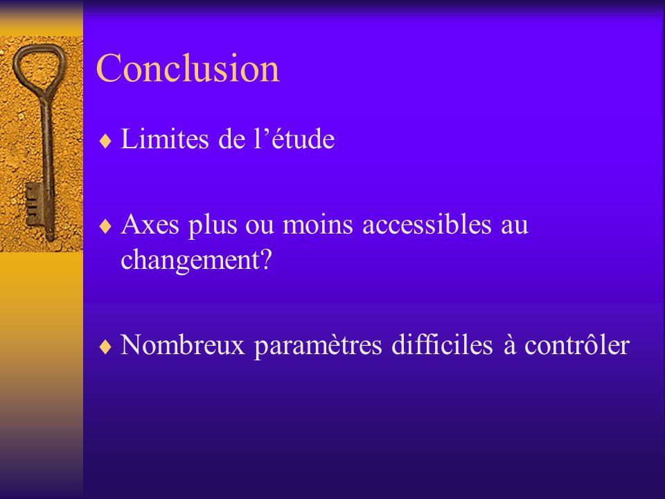 Conclusion  Limites de l'étude  Axes plus ou moins accessibles au changement.